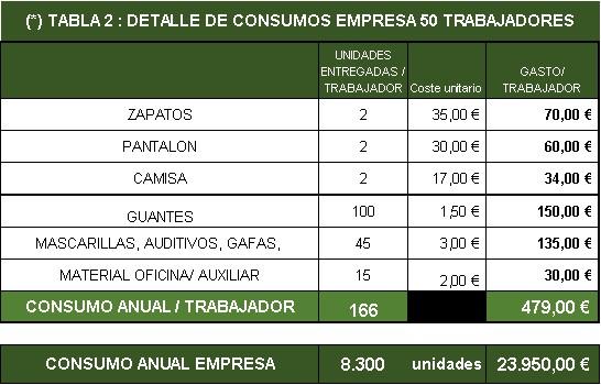 AHORROS GESMATIK tabla 2 consumos